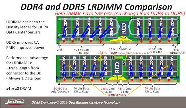 ساختار حافظه DDR5